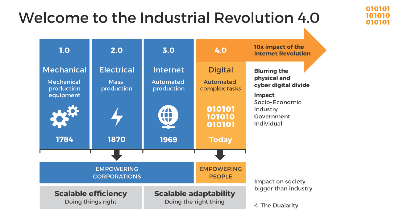 the industrial revolutions that formed the mass society Despite the factory, industrial society was still essentially a traditional society in its basic social relationships of production but the emerging society, the one based on knowledge and.